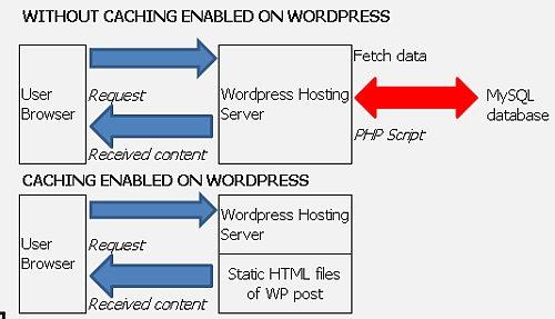 schema-cache-accesare-site