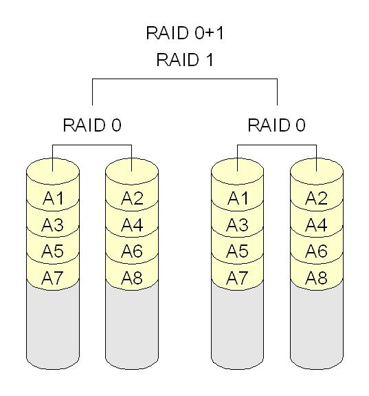 raid_0+1